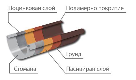Метална отводнителна система FAVORIT 130