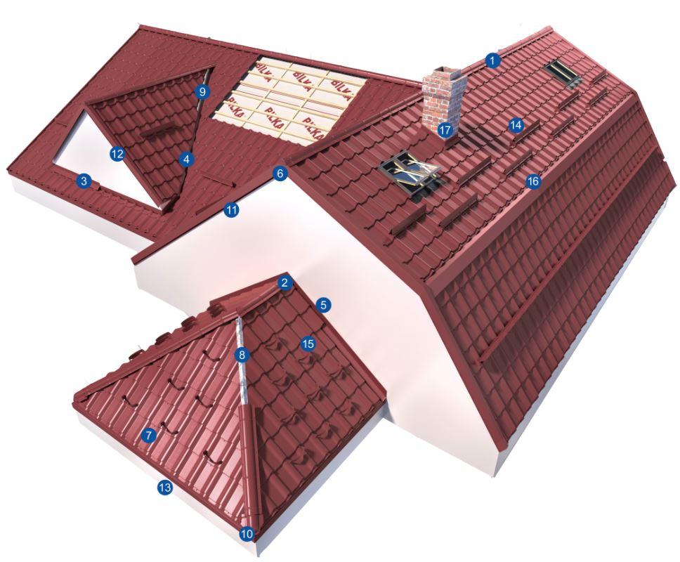 Покриви Bilka Снегозадържащ елемент Omega