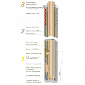 Универсална керамична коминна система Schiedel UNI plus
