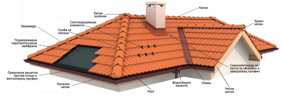 Елементи на покрива
